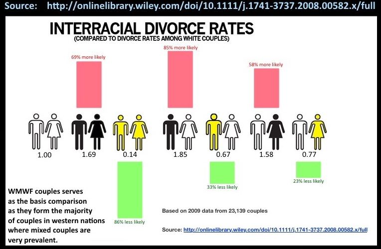 couples interracial rates divorce